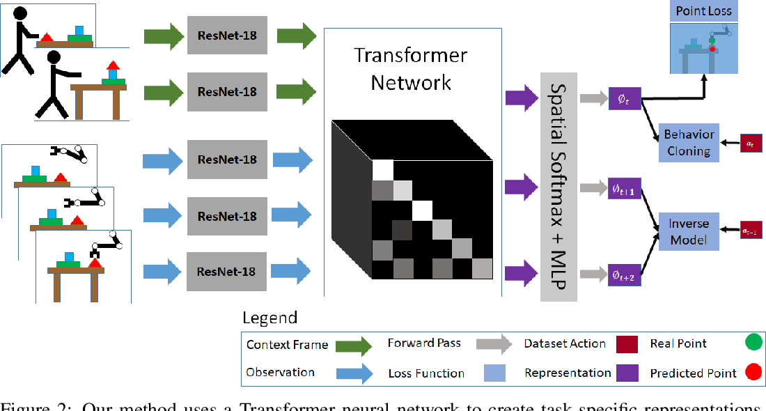 Figure 3 for Transformers for One-Shot Visual Imitation