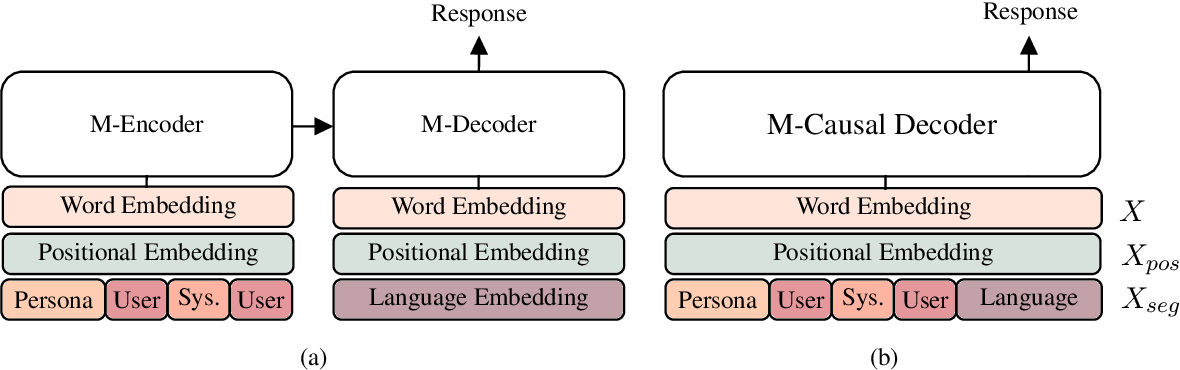 Figure 2 for XPersona: Evaluating Multilingual Personalized Chatbot
