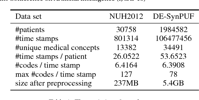 Figure 2 for Medical Concept Embedding with Time-Aware Attention