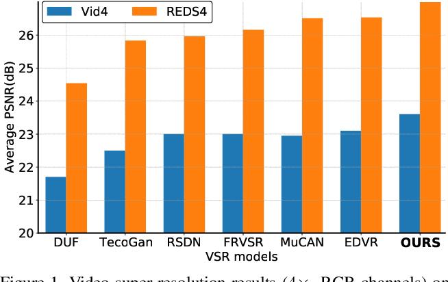 Figure 1 for COMISR: Compression-Informed Video Super-Resolution