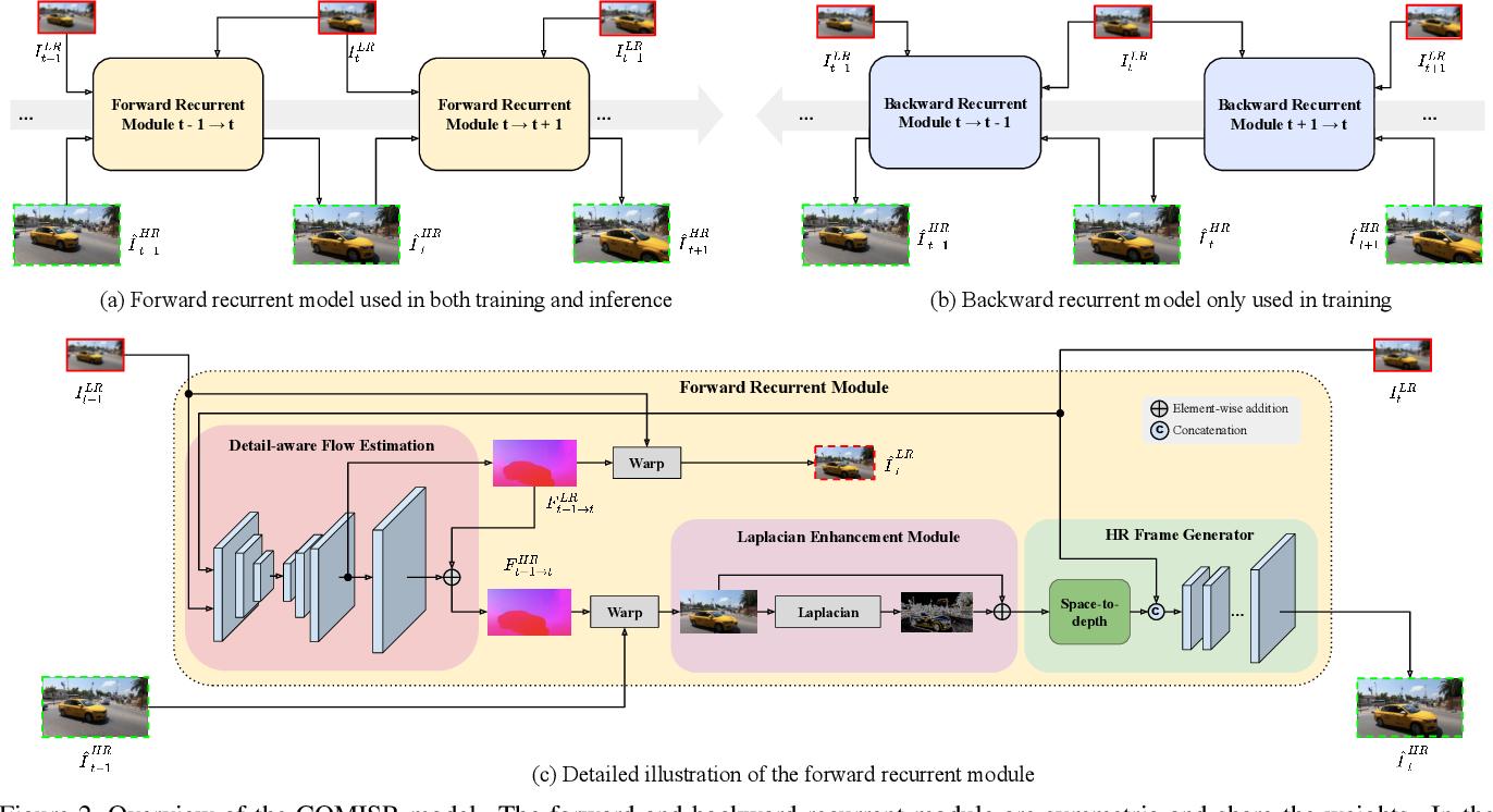Figure 3 for COMISR: Compression-Informed Video Super-Resolution