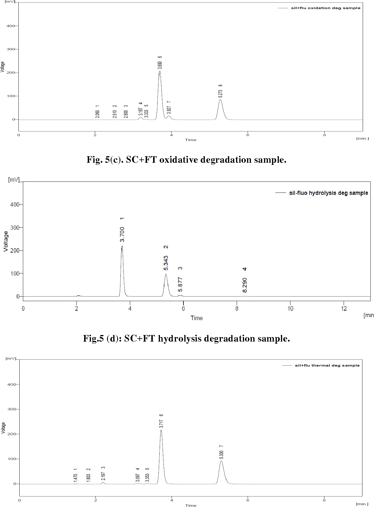 Figure 5 from DEVELOPMENT AND VALIDATION OF STABILITY