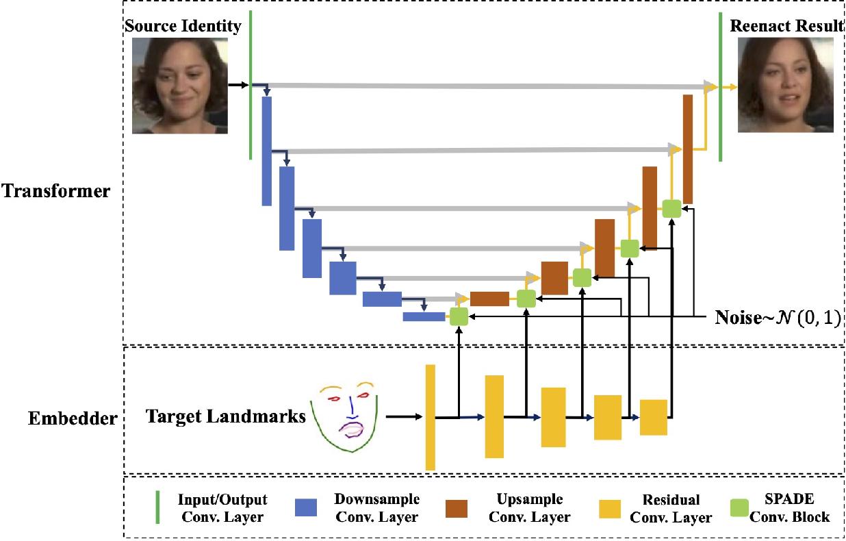 Figure 2 for FaR-GAN for One-Shot Face Reenactment