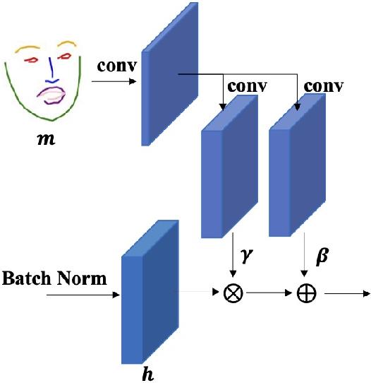 Figure 4 for FaR-GAN for One-Shot Face Reenactment