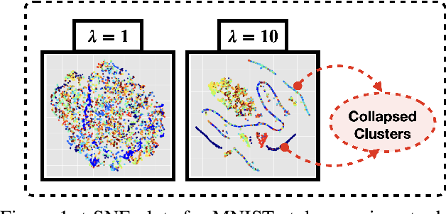 Figure 1 for Learning Invariant Representations using Inverse Contrastive Loss