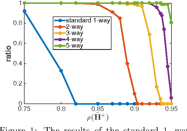 Figure 1 for Multi-way Monte Carlo Method for Linear Systems