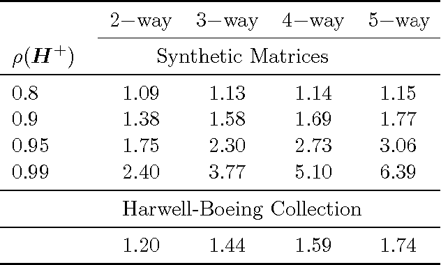 Figure 2 for Multi-way Monte Carlo Method for Linear Systems