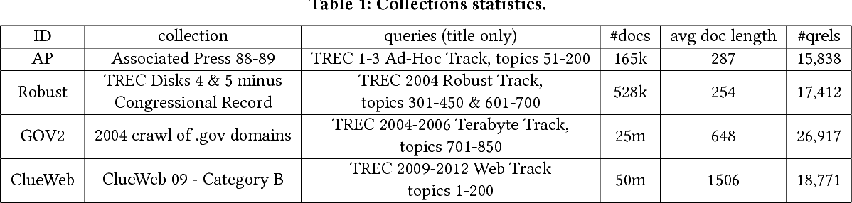 Figure 2 for Relevance-based Word Embedding