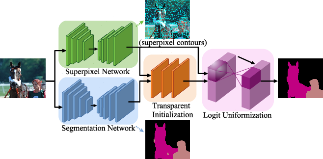 Figure 3 for Deep Learning Superpixel Semantic Segmentation with Transparent Initialization and Sparse Encoder