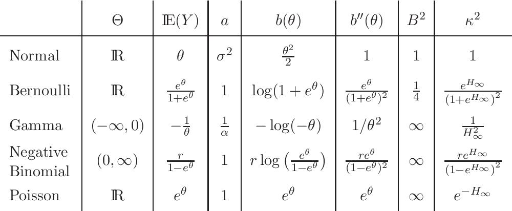 Figure 1 for Kullback-Leibler aggregation and misspecified generalized linear models