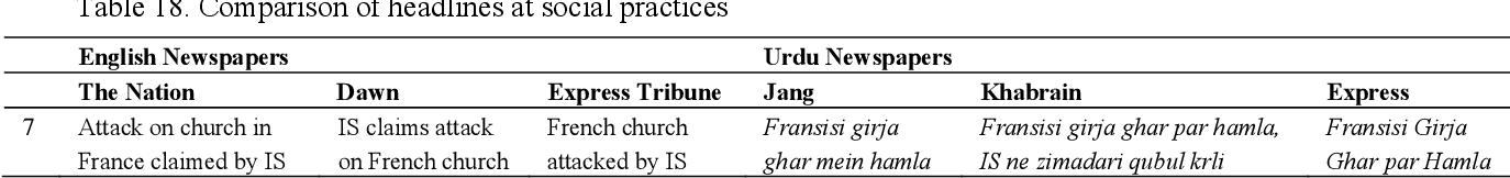 Textual and Rhetoric Analysis of News Headlines of Urdu and