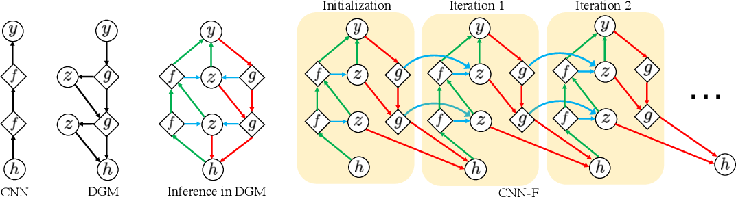 Figure 3 for Neural Networks with Recurrent Generative Feedback