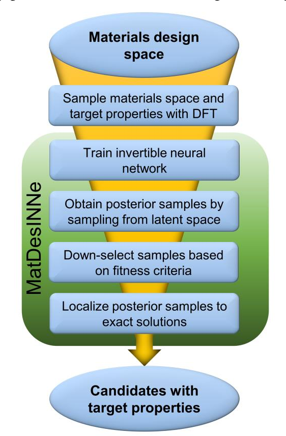 Figure 1 for Inverse design of two-dimensional materials with invertible neural networks