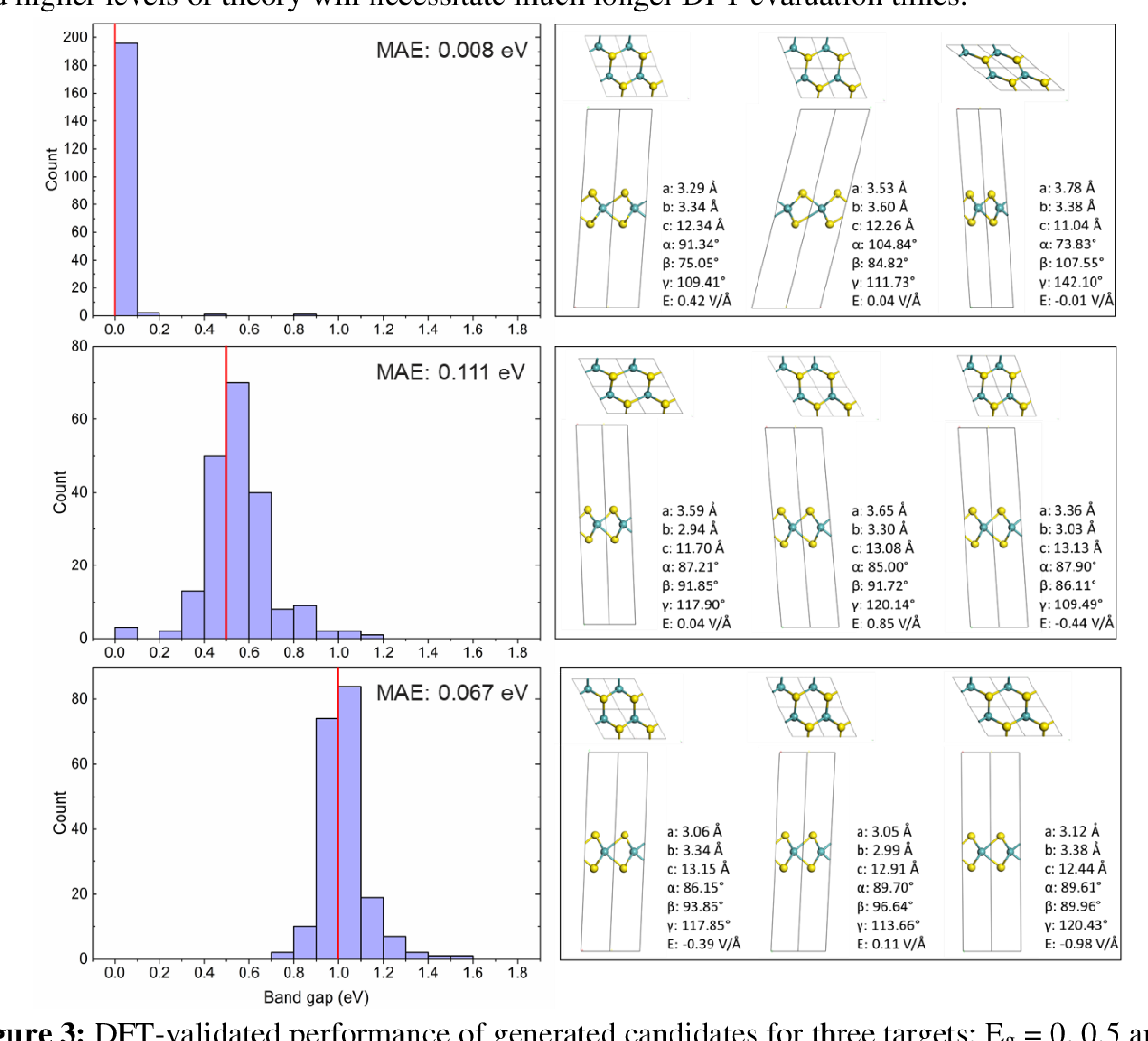 Figure 4 for Inverse design of two-dimensional materials with invertible neural networks