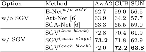 Figure 4 for Semantic Graph-enhanced Visual Network for Zero-shot Learning
