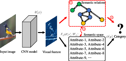 Figure 1 for Semantic Graph-enhanced Visual Network for Zero-shot Learning