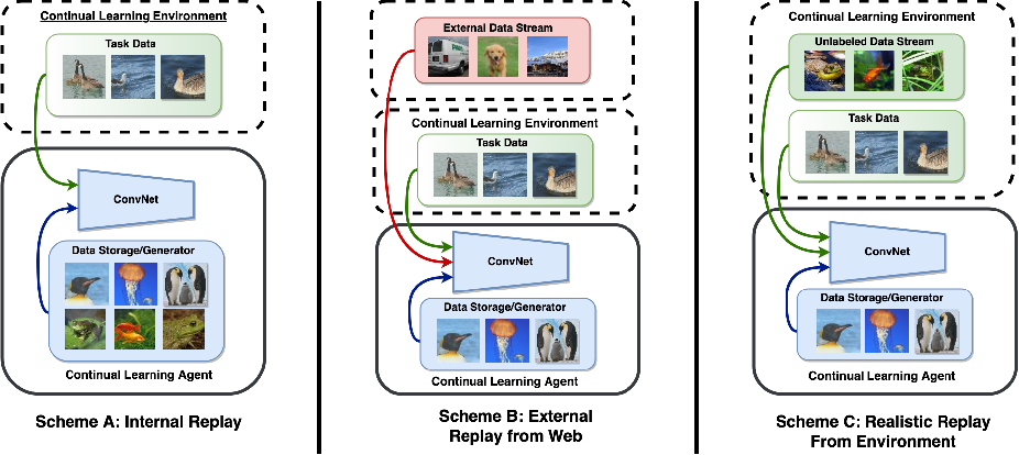 Figure 1 for Memory-Efficient Semi-Supervised Continual Learning: The World is its Own Replay Buffer