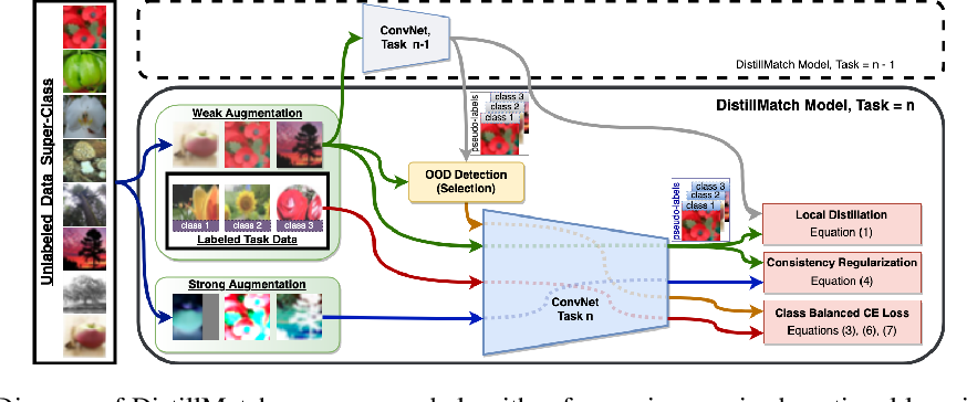 Figure 3 for Memory-Efficient Semi-Supervised Continual Learning: The World is its Own Replay Buffer