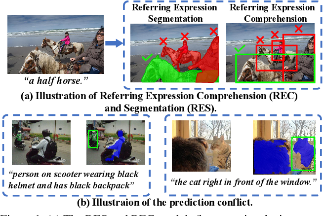 Figure 1 for Multi-task Collaborative Network for Joint Referring Expression Comprehension and Segmentation