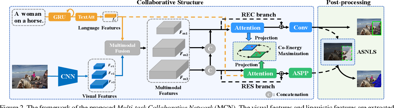 Figure 3 for Multi-task Collaborative Network for Joint Referring Expression Comprehension and Segmentation