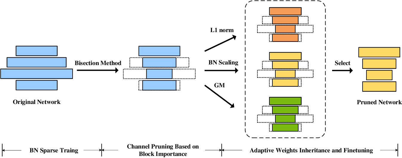 Figure 1 for AdaPruner: Adaptive Channel Pruning and Effective Weights Inheritance