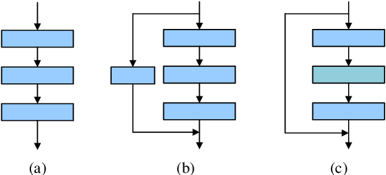 Figure 3 for AdaPruner: Adaptive Channel Pruning and Effective Weights Inheritance