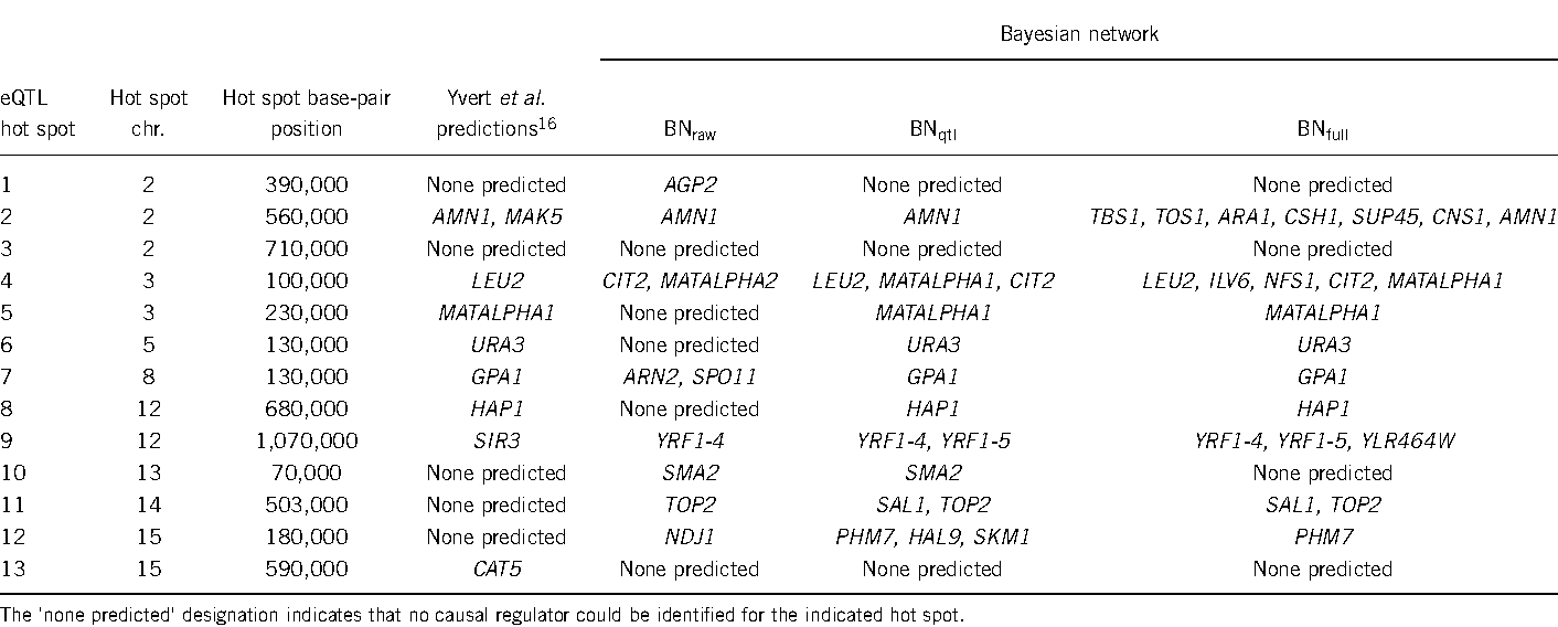 Table 3 Causal regulators identified in the original publication on the BXR cross and predicted using the different Bayesian networks described in the main text