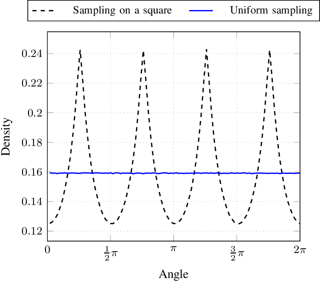 Figure 1 for A Simple Yet Effective Approach to Robust Optimization Over Time