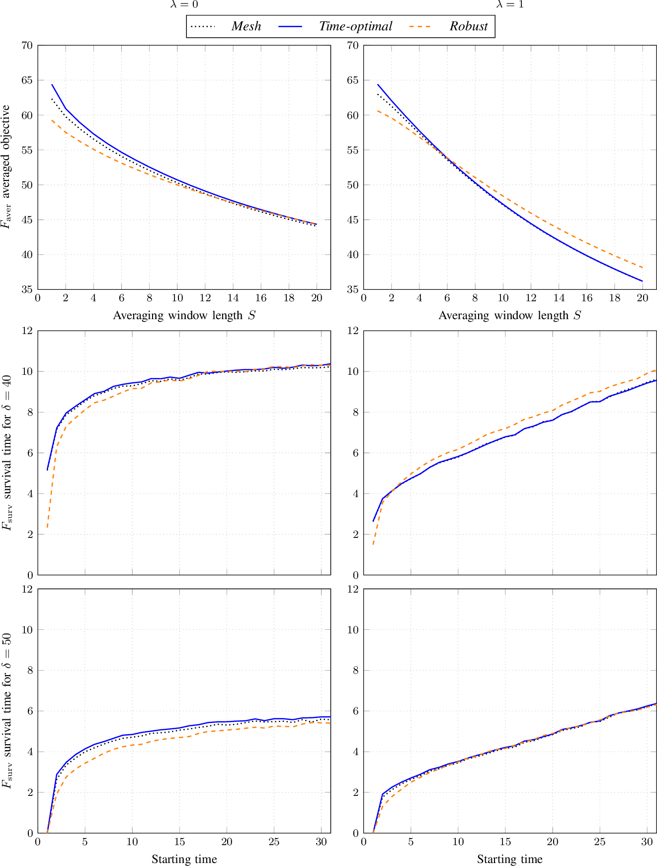 Figure 3 for A Simple Yet Effective Approach to Robust Optimization Over Time