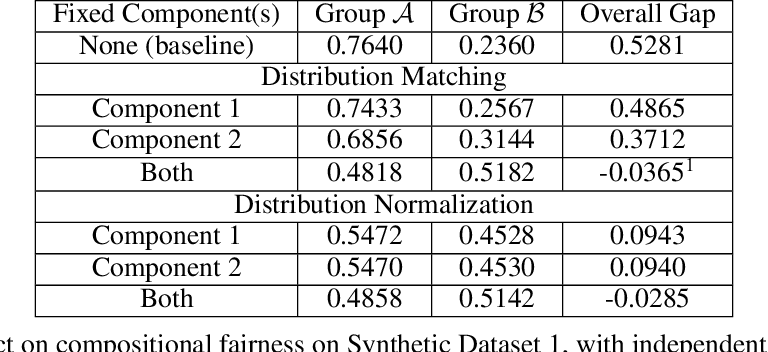 Figure 1 for Practical Compositional Fairness: Understanding Fairness in Multi-Task ML Systems