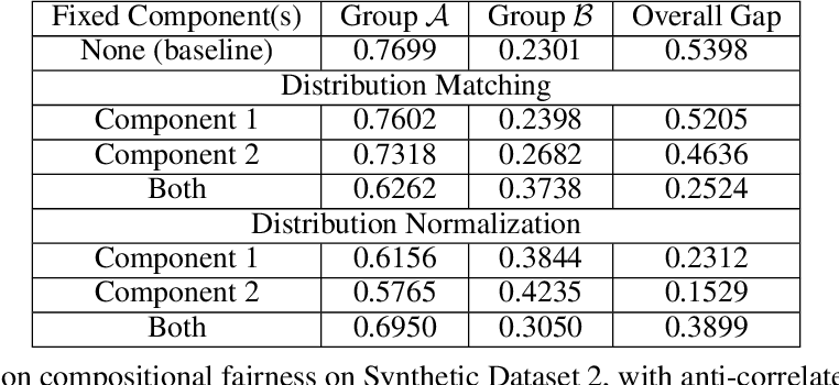 Figure 3 for Practical Compositional Fairness: Understanding Fairness in Multi-Task ML Systems