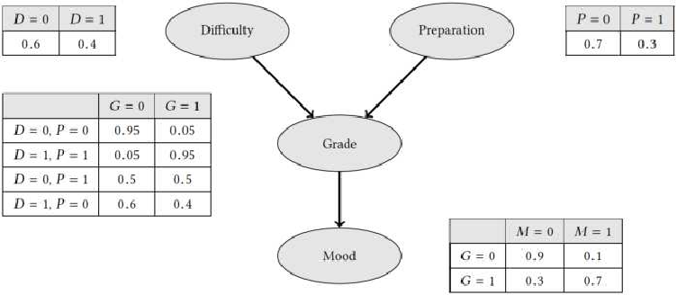 Figure 1 for Bayesian Inference by Symbolic Model Checking