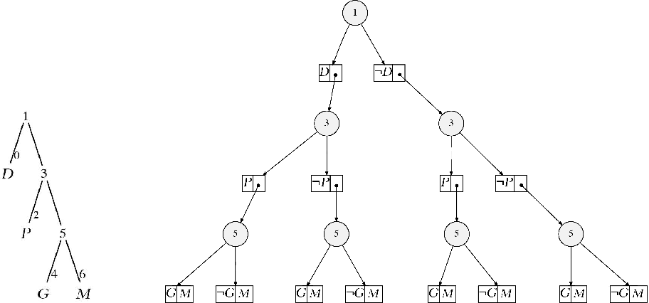 Figure 3 for Bayesian Inference by Symbolic Model Checking