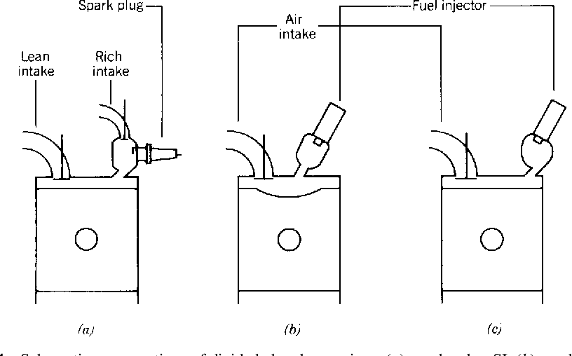 Figure 4 from Internal Combustion Engines 1   1 Spark Ignition