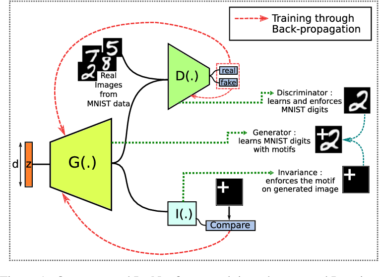 Figure 1 for Encoding Invariances in Deep Generative Models