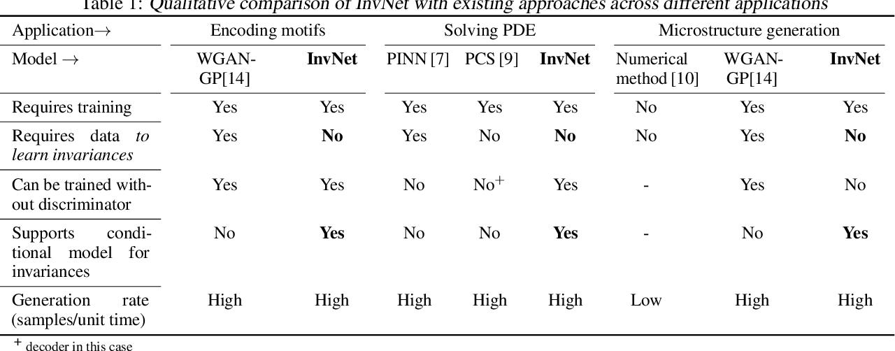 Figure 2 for Encoding Invariances in Deep Generative Models