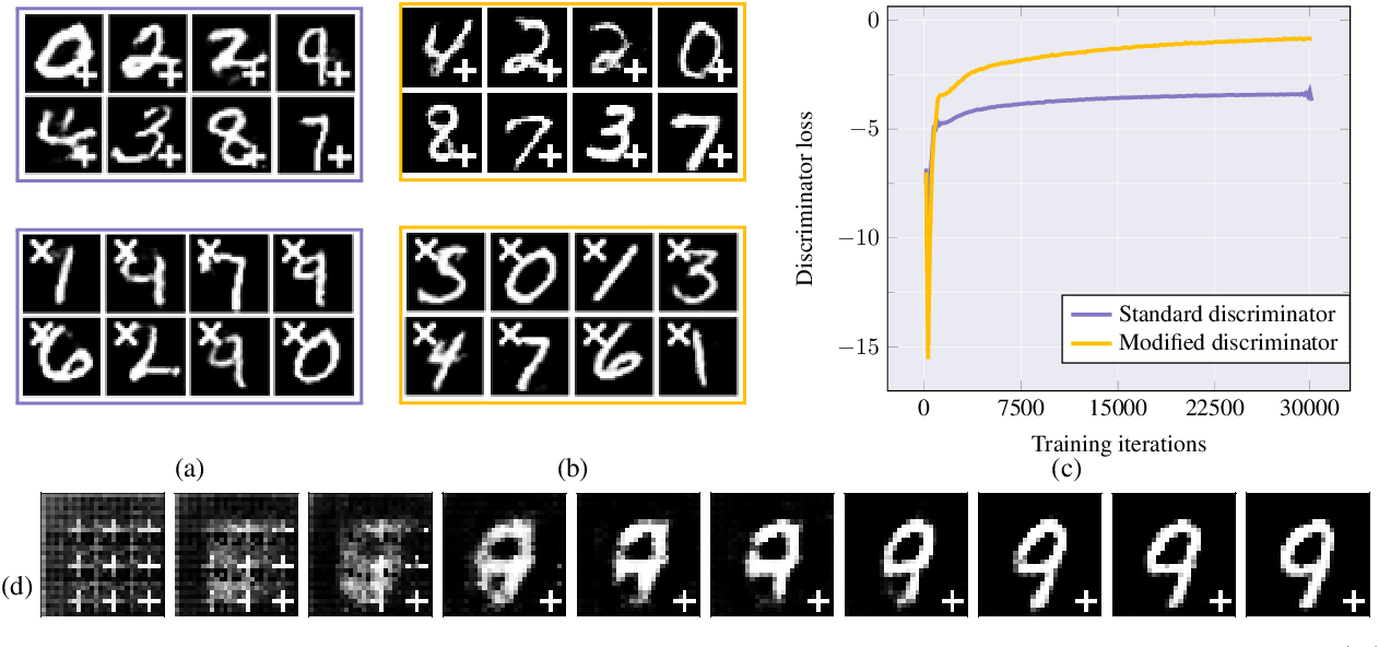 Figure 3 for Encoding Invariances in Deep Generative Models