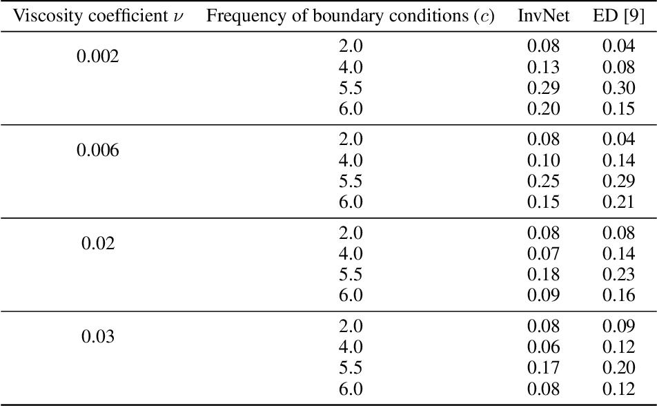 Figure 4 for Encoding Invariances in Deep Generative Models