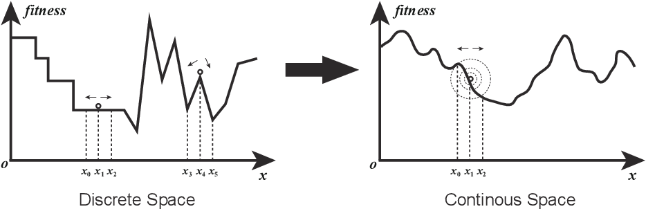Figure 1 for A Novel Continuous Representation of Genetic Programmings using Recurrent Neural Networks for Symbolic Regression