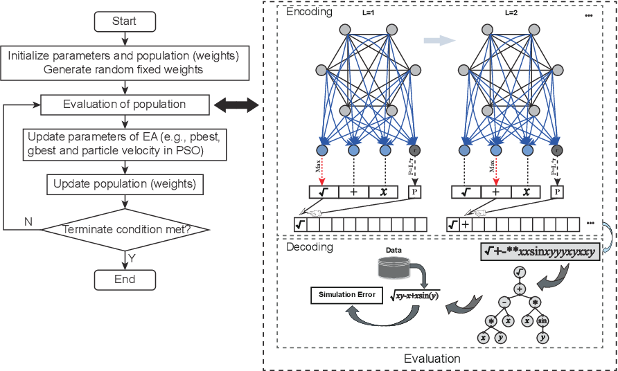 Figure 3 for A Novel Continuous Representation of Genetic Programmings using Recurrent Neural Networks for Symbolic Regression