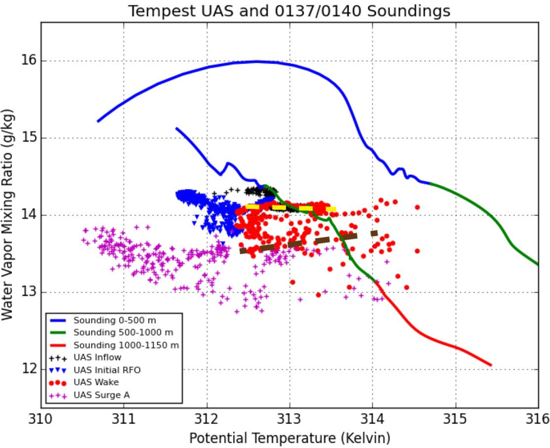 Figure 3 9 from Rear-Flank Outflow Dynamics and Thermodynamics in