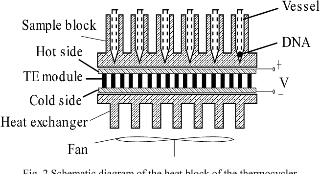 Figure 2 from Temperature Control for PCR Thermocyclers