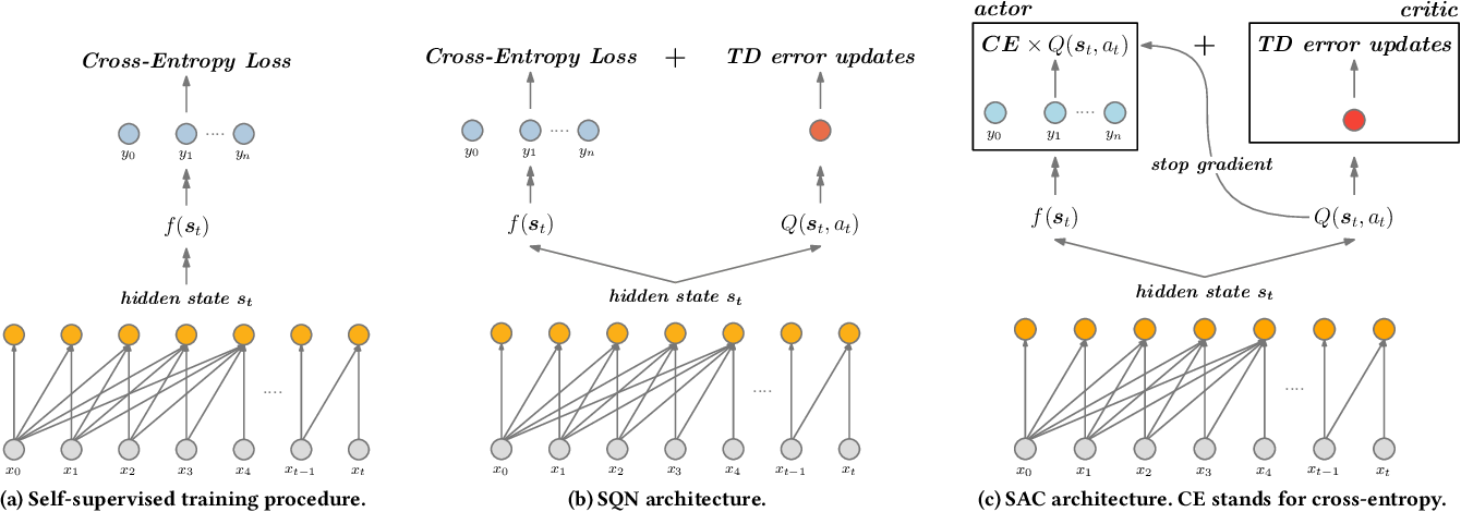 Figure 1 for Self-Supervised Reinforcement Learning for Recommender Systems