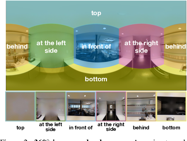 Figure 2 for Visual Question Answering on 360° Images