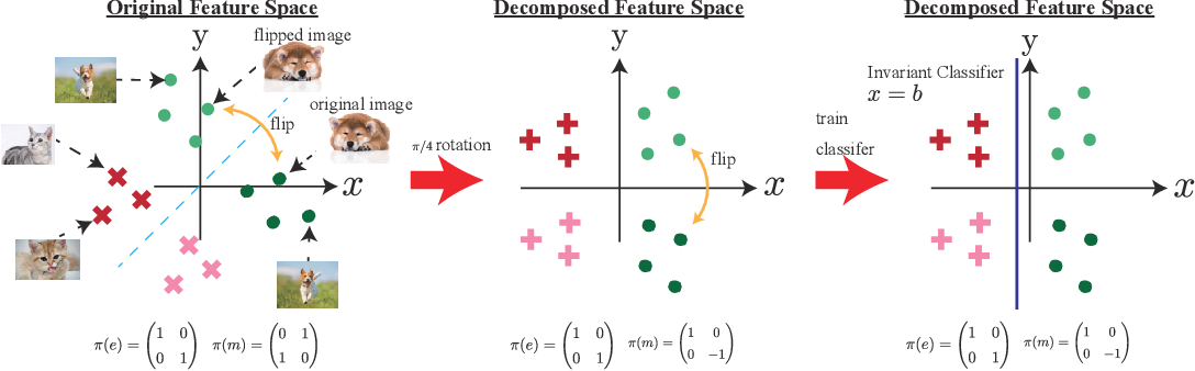Figure 3 for Invariant Tensor Feature Coding