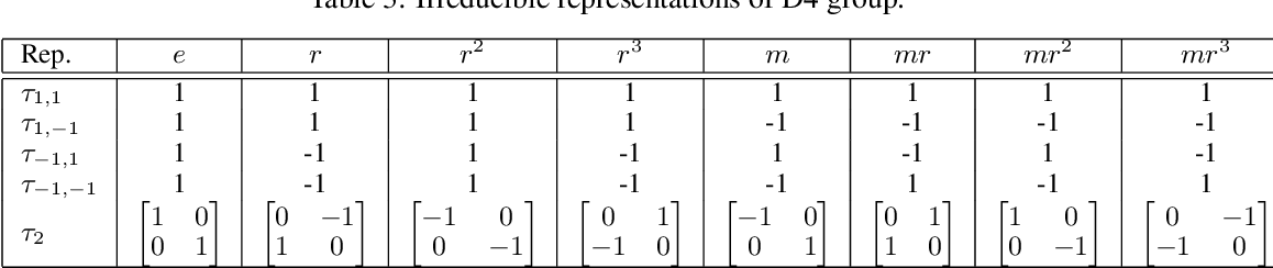 Figure 4 for Invariant Tensor Feature Coding