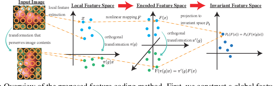 Figure 1 for Invariant Tensor Feature Coding