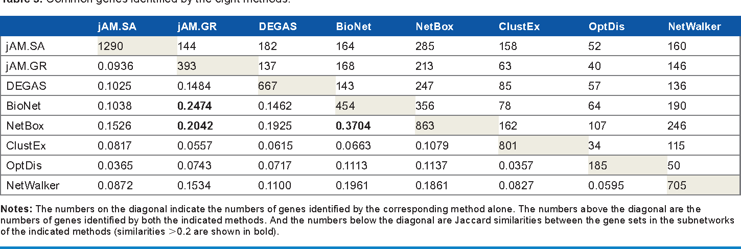 Assessment of Subnetwork Detection Methods for Breast Cancer