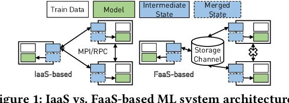Figure 1 for Towards Demystifying Serverless Machine Learning Training