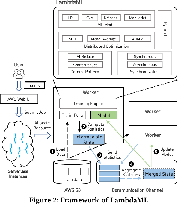 Figure 3 for Towards Demystifying Serverless Machine Learning Training